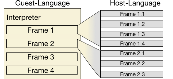 Debugging an interpreter requires interaction in the context of the guest as well as the host language.